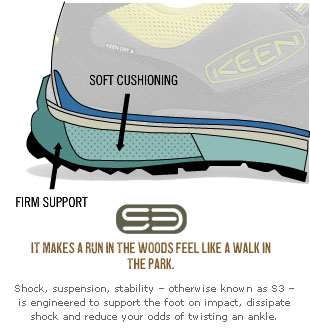 S3 cushioning soles